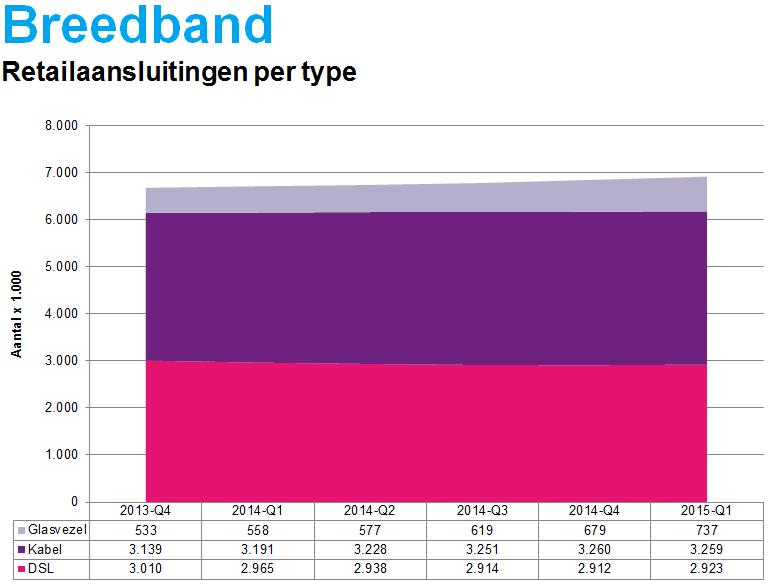 breedband snelheid